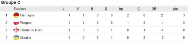 Euro 2016: groupe C) 1ere journée Allemagne et la Pologne devant