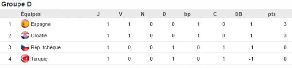 Euro 2016: groupe D) 1ere journee : L Espagne et la Croatie en tête