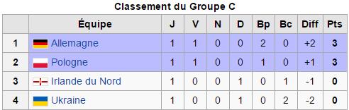 Euro 2016: Classement de Tout les Groupes après la Première journées