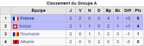 Euro 2016: groupe A) 2ème journée  La France en 8ème