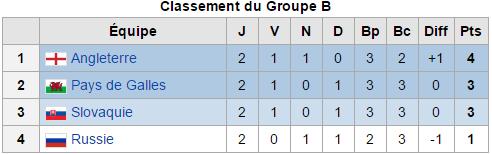 Euro 2016: Groupe  B) Deuxième journée