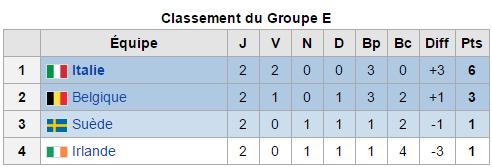 Euro 2016: Groupe E) Deuxième journée: Les diables se relancent