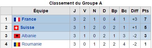 Euro 2016 Groupe A): Troisième et dernier journée: La France et La Suisse en huitième.