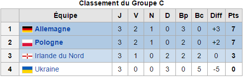 Euro 2016: Groupe C) troisième et dernière journée: Allemagne et Pologne en huitième