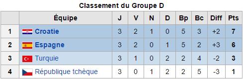 Euro 2016: groupe D) Troisième et dernière journée : La Croatie termine première du Groupe
