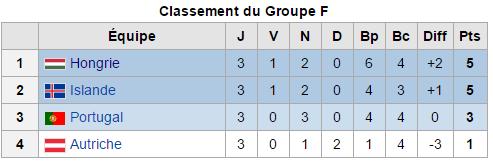 Euro 2016: Groupe F) troisième et dernière journée