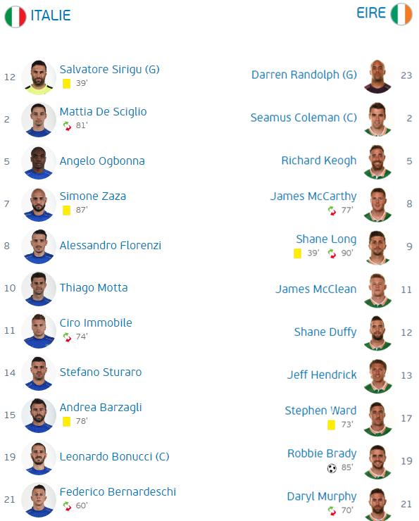Italie - Irlande 0-1