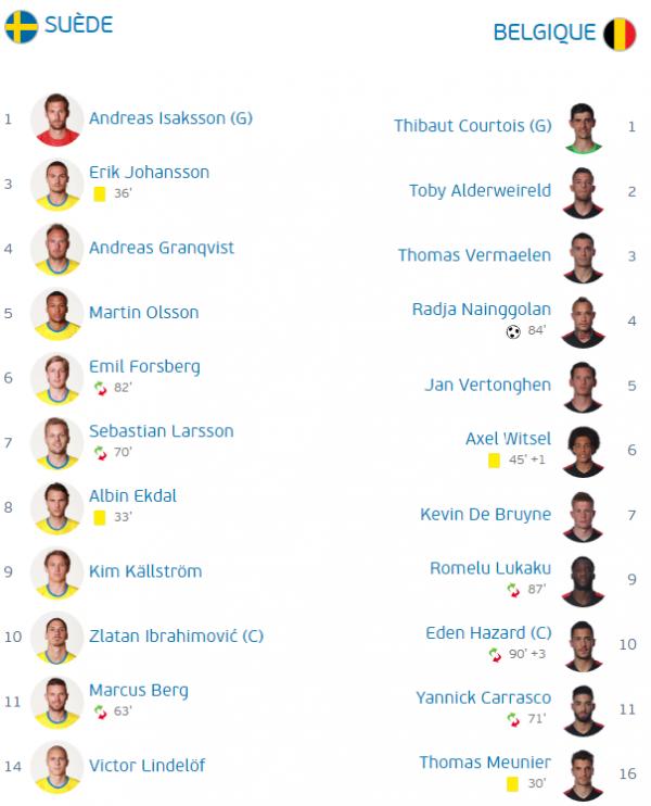 Suède - Belgique 0-1