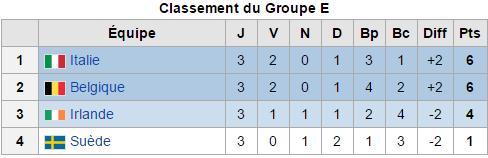 Euro 2016: Groupe E) Dernière journée: Les diables sont en huitième de Finale