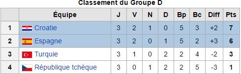 Euro 2016:  Classement final de tout les groupes