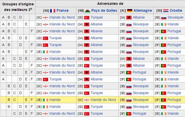 Euro 2016: Classement des meilleurs troisième