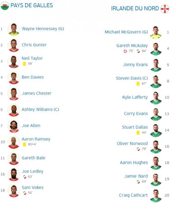 Pays de Galle - Irlande du Nord  1-0