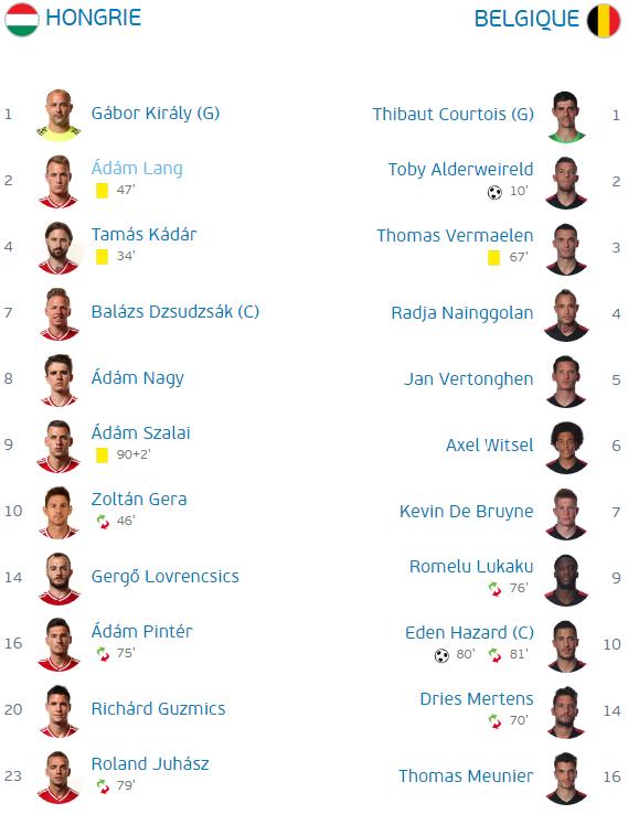 Hongrie - Belgique 0-4