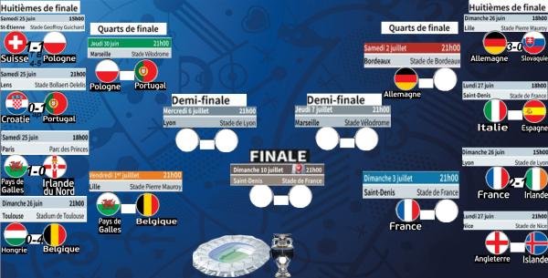 Euro 2016: Les diables joueront les Pays de Galle , l'Allemagne et la France attentent