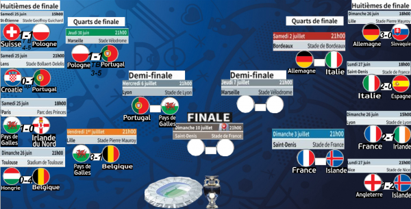 Euro 2016: Les diables sont éliminé. Portugal - Pays de Galles en demi