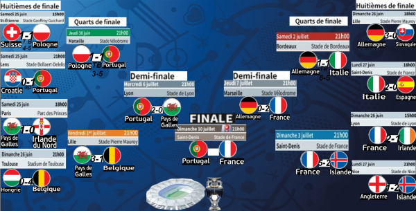 Euro 2016: tableau complet