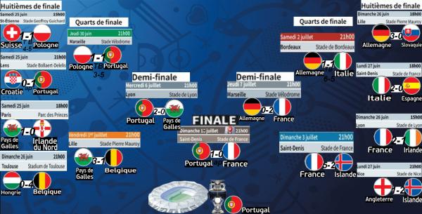 Euro 2016: tableau Finale