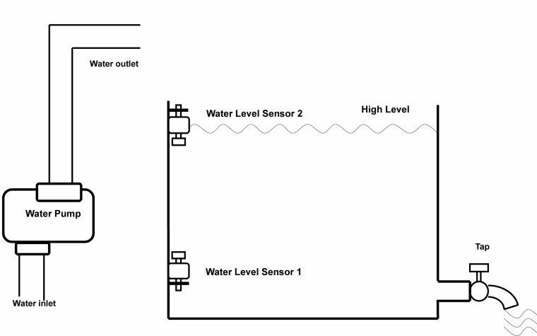 Long range remote control well pump