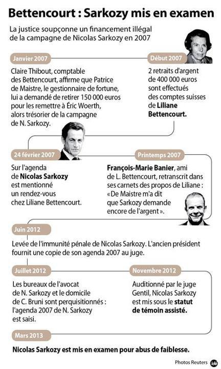 Nicolas Sarkozy – Ses bourdes, ses mimiques et les affaires pas net ...