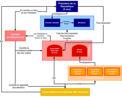 Le système politique français simplifié.