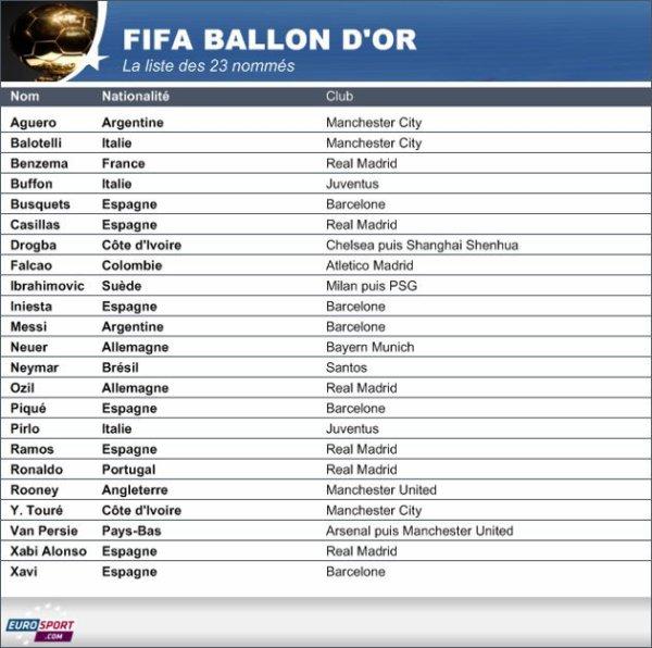 Ballon d'Or - Ibrahimovic et Benzema aux côtés de Messi et Ronaldo