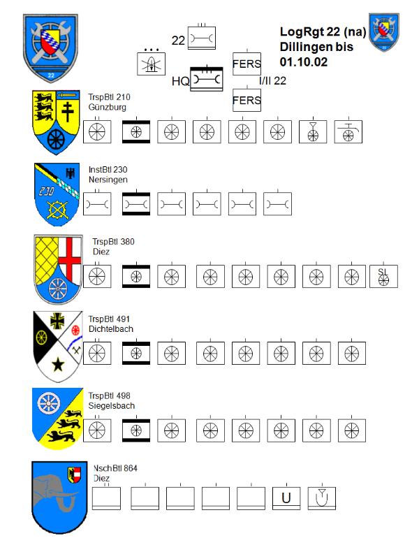 Die Geschichte des Logistikregiments 22 vom 01.Oktober 1996 bis zum 14. Juli 2006