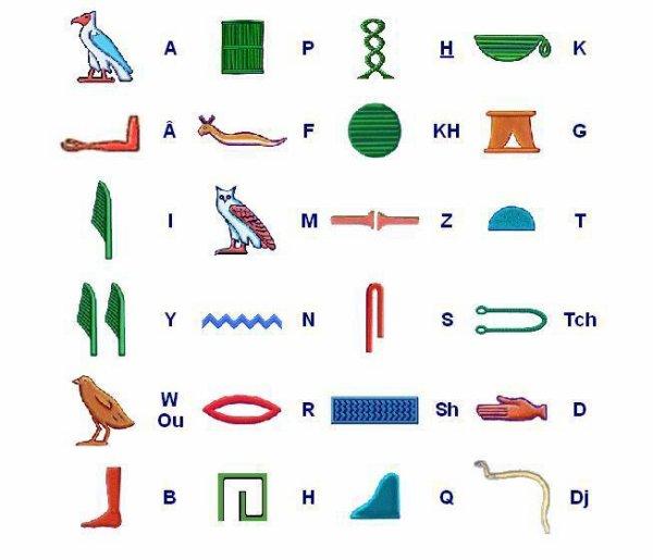 Les hiéroglyphes Egyptiens Les Égyptiens de l'Égypte Antique écrivaient en hiéroglyphes. Les hiéroglyphes sont des petits dessins - des êtres ou des objets de l'univers pharaonique sous forment d'images, si bien que même un profane peut identifier du premier coup d'oeil, par exemple, un oiseau ou une barque - qui sont chacun associés à une lettre de l'alphabet. Plusieurs hiéroglyphes constituent donc un mot. Il existe un nombre invraisemblable de hiéroglyphes: à l'époque de l'Ancien, du Moyen et du Nouvel Empire, il existait environ 700 signes hiéroglyphiques, et même plus de 6000 à l'époque gréco-romaine.