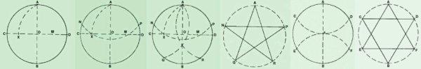 Méthodes pour Tracer le Pentagramme et l'Hexagramme.
