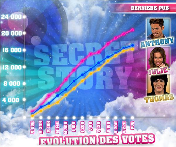 ÉVOLUTION DES VOTES DES DEUXIÈMES NOMINATIONS : ANTHONY  / JULIE / THOMAS