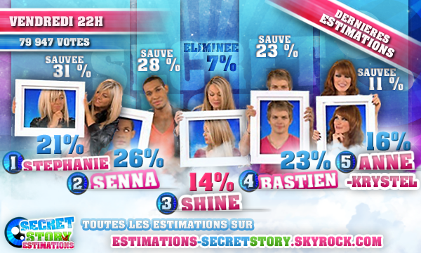 ESTIMATIONS DES SIXIÈMES NOMINATIONS : SENNA / ANNE-KRYSTEL / STEPHANIE / BASTIEN / SHINE