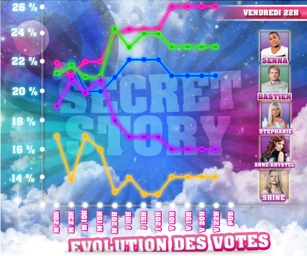 ÉVOLUTION DES VOTES DES SIXIÈMES NOMINATIONS : SENNA / STEPHANIE / SHINE / BASTIEN / ANNE-KRYSTEL