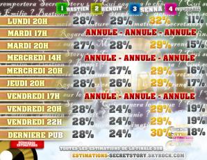 ESTIMATIONS DE LA FINALE : BASTIEN / BENOÎT / SENNA / STÉPHANIE