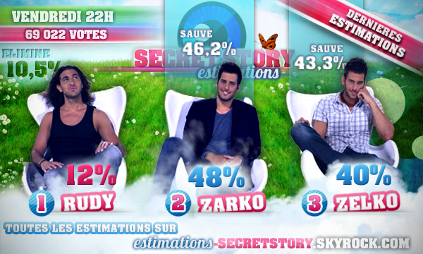 ESTIMATIONS DES TROISIÈMES NOMINATIONS : RUDY / ZARKO / ZELKO