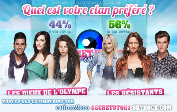 ESTIMATIONS -  CÔTE DE POPULARITÉ DES CLANS