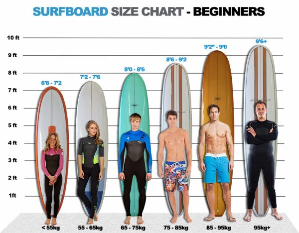 How to choose a beginner surfboard