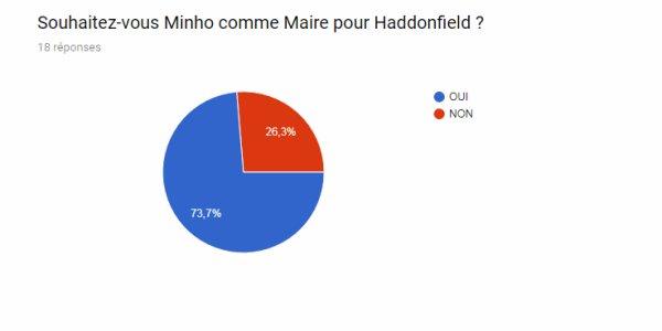 MAIRE HADDONFIELD RESULTAT