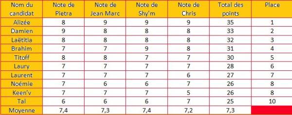 Prime 1 : Les Notes et le classement