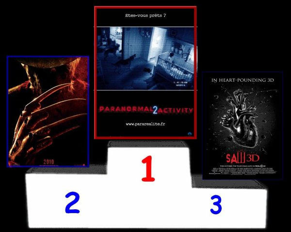 Résultat du sondage du Meilleur film de 2010
