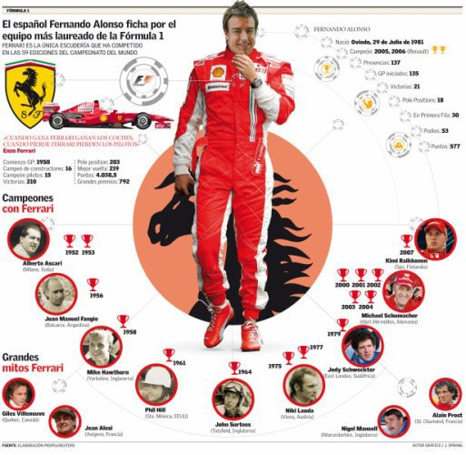 alonso!  you are the best