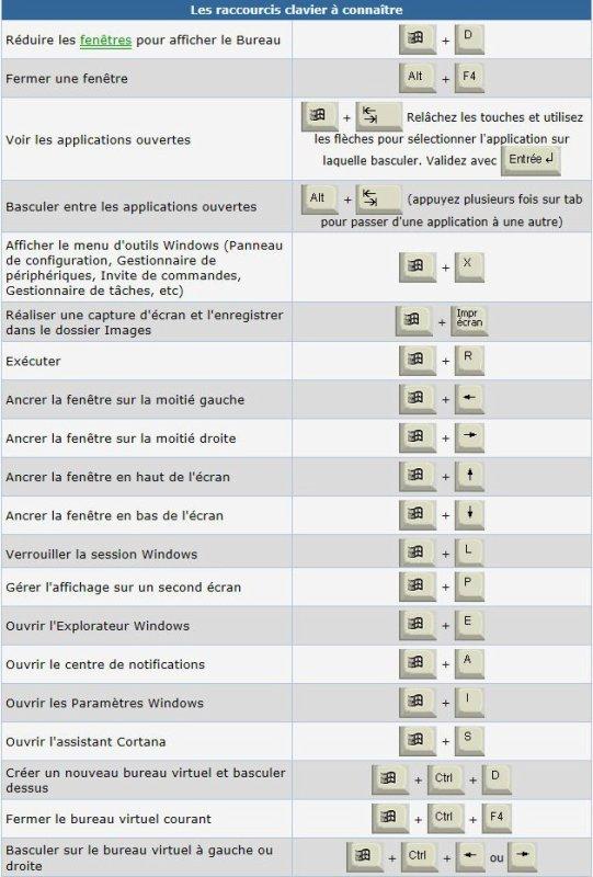20 raccourcis clavier pour Windows 10
