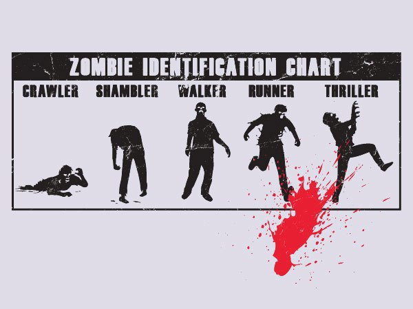 Connaitre les zombies