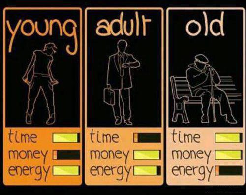 percentage of time, money and energy of a human!!