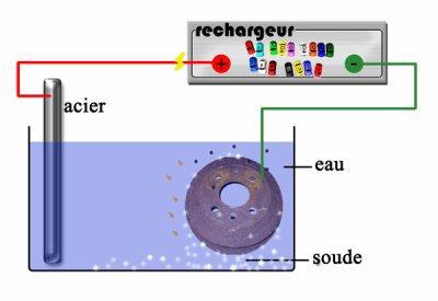 L'Electrolyse