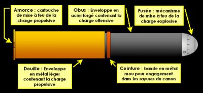 Voici un schéma expliquant le fonctionnement d'un obus