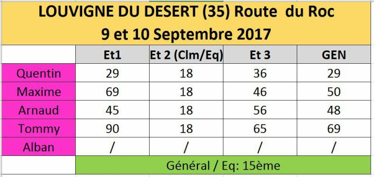 Tour de Louvigné-du-Désert(35), Route du Roc