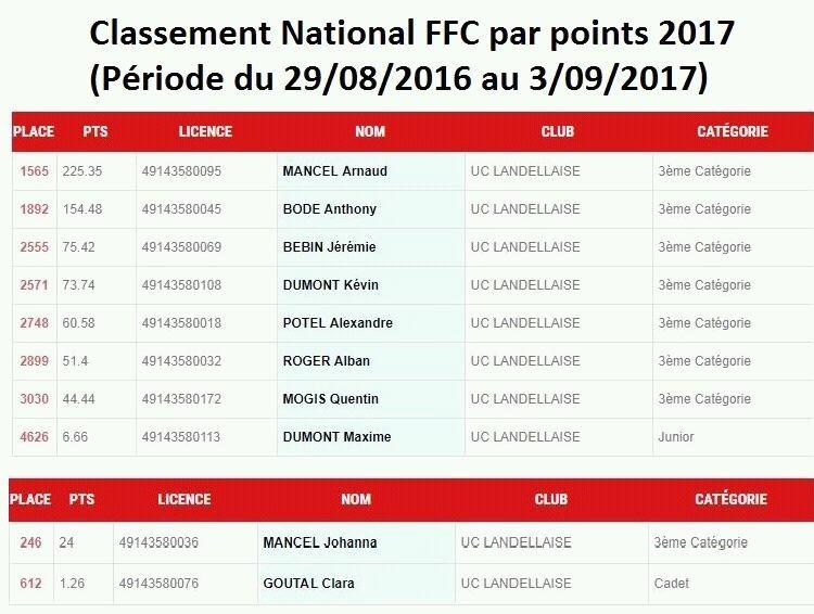 Classement national FFC par points 2017 pour l'UCL