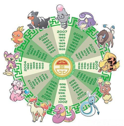 ★★ L'astrologie Pokémon ! ★★