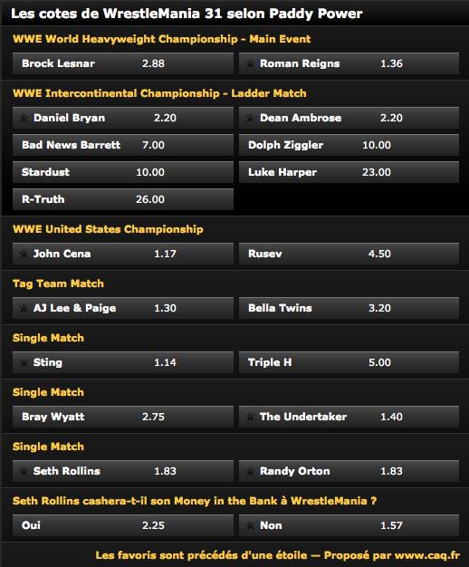 Pari en ligne : Qui sont les favoris de WrestleMania 31 ?