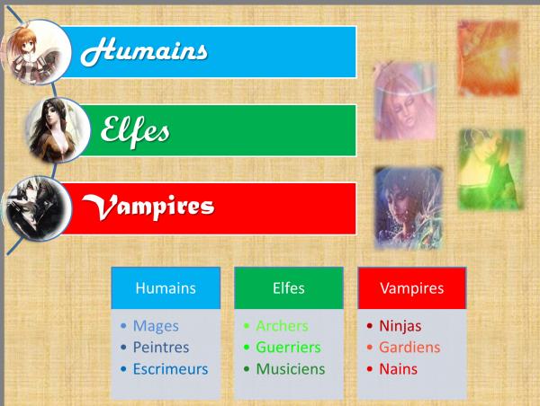 Les personnages : Les Choix