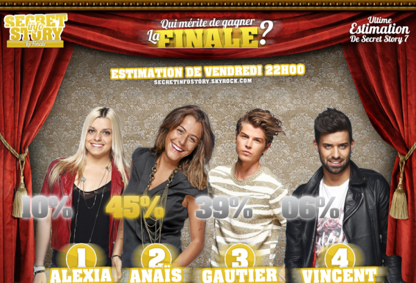 Estimation de votes : Qui mérite de gagner Secret Story 7 ?